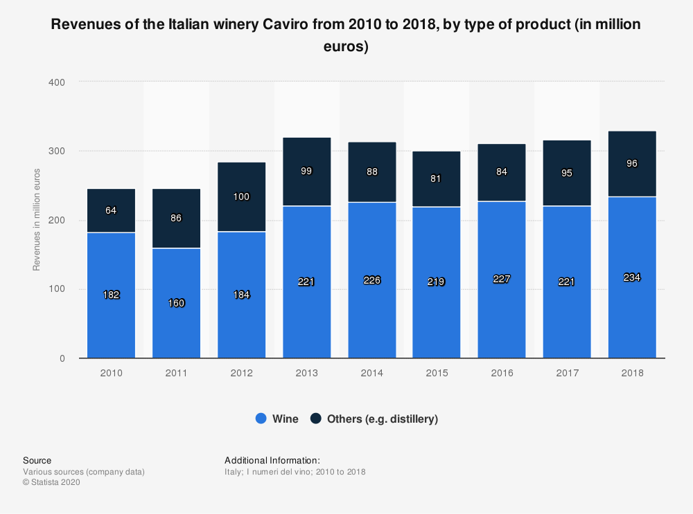 Statistic: Revenues of the Italian winery Caviro from 2010 to 2018, by type of product (in million euros) | Statista