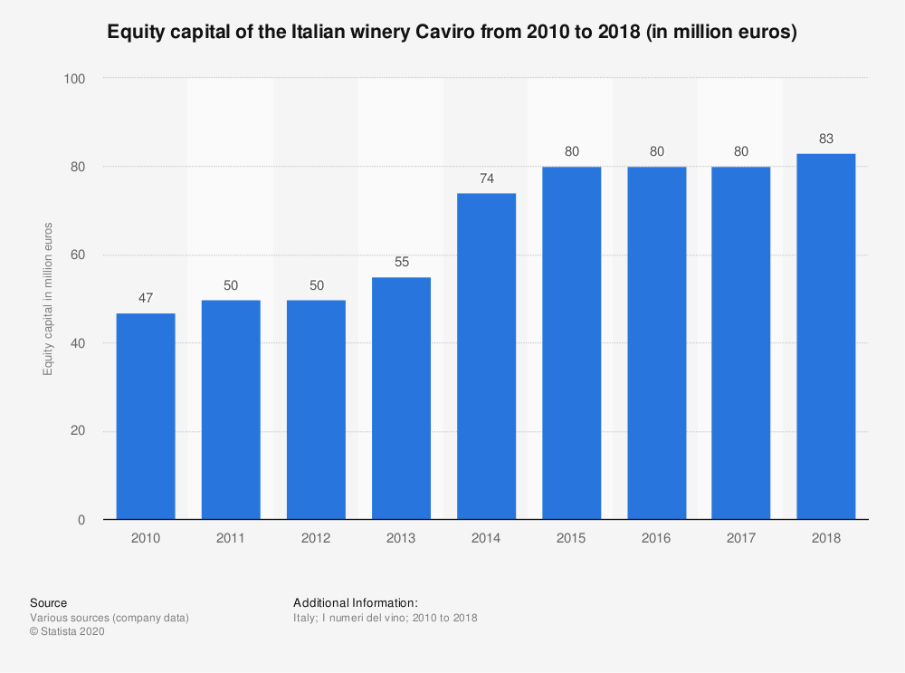 Statistic: Equity capital of the Italian winery Caviro from 2010 to 2018 (in million euros) | Statista