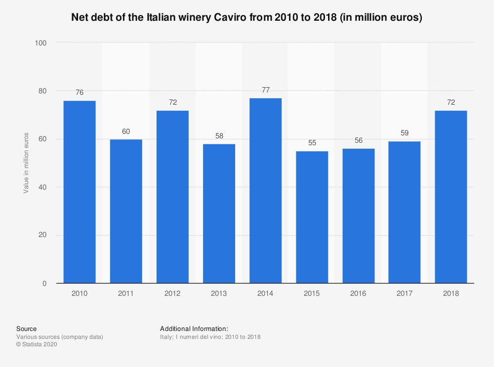 Statistic: Net debt of the Italian winery Caviro from 2010 to 2018 (in million euros) | Statista