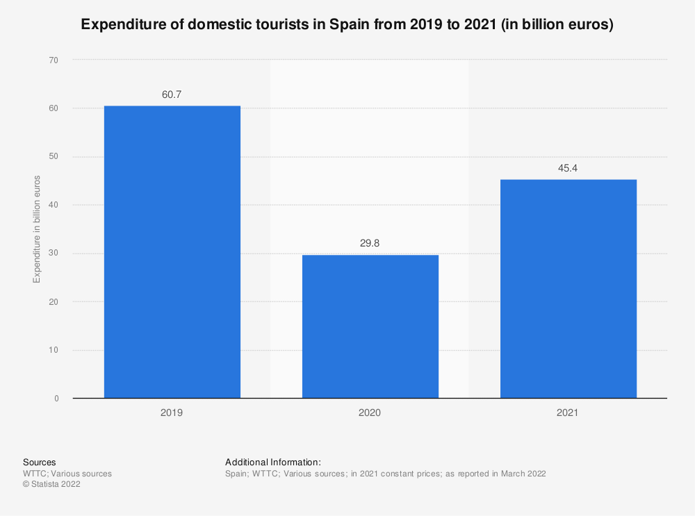 Statistic: Domestic tourism expenditure in Spain from 2012 to 2028* (in billion euros) | Statista