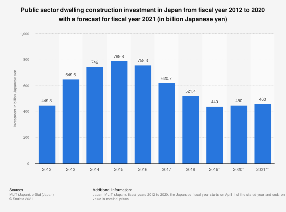 Statistic: Public sector dwellings construction investments in Japan from fiscal year 2008 to 2017 (in billion Japanese yen) | Statista