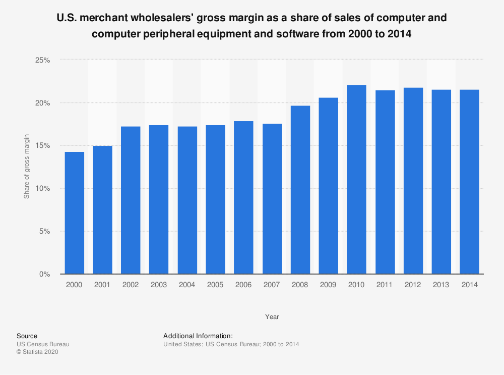 Statistic: U.S. merchant wholesalers' gross margin as a share of sales of computer and computer peripheral equipment and software from 2000 to 2014 | Statista