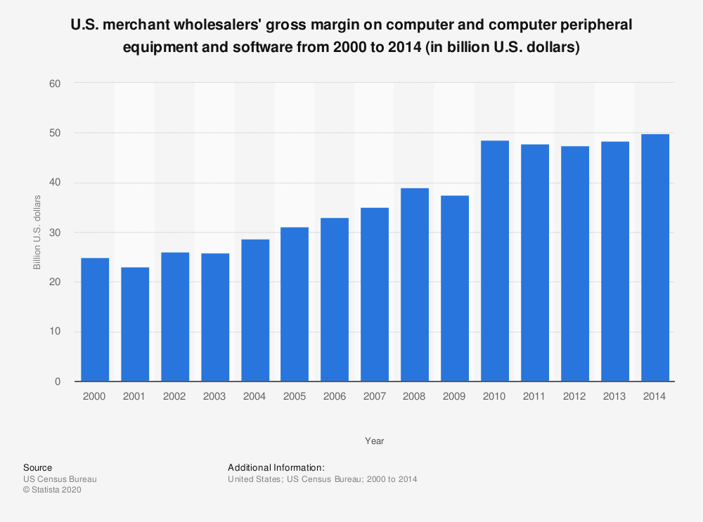 Statistic: U.S. merchant wholesalers' gross margin on computer and computer peripheral equipment and software from 2000 to 2014 (in billion U.S. dollars) | Statista