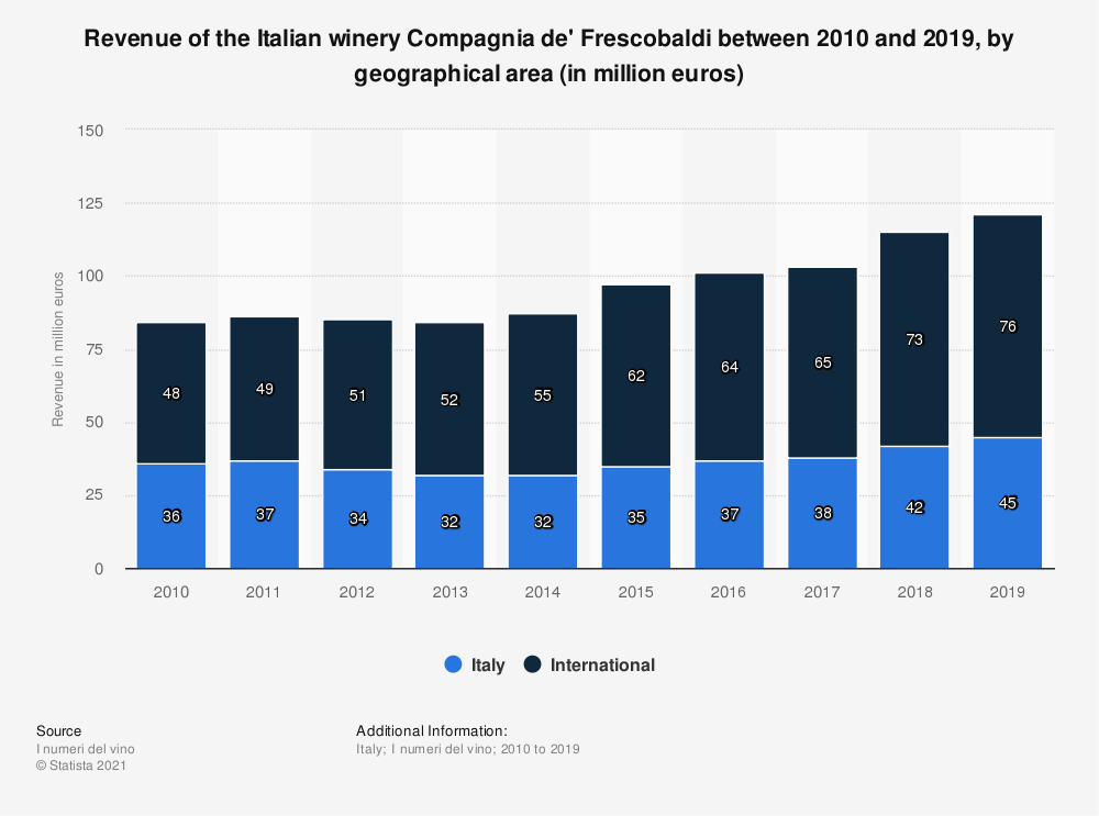 Statistic: Revenue of the Italian winery Compagnia de' Frescobaldi between 2010 and 2019, by geographical area (in million euros) | Statista