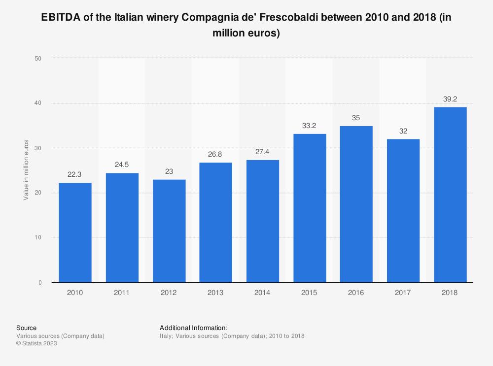 Statistic: EBITDA of the Italian winery Compagnia de' Frescobaldi between 2010 and 2018 (in million euros) | Statista