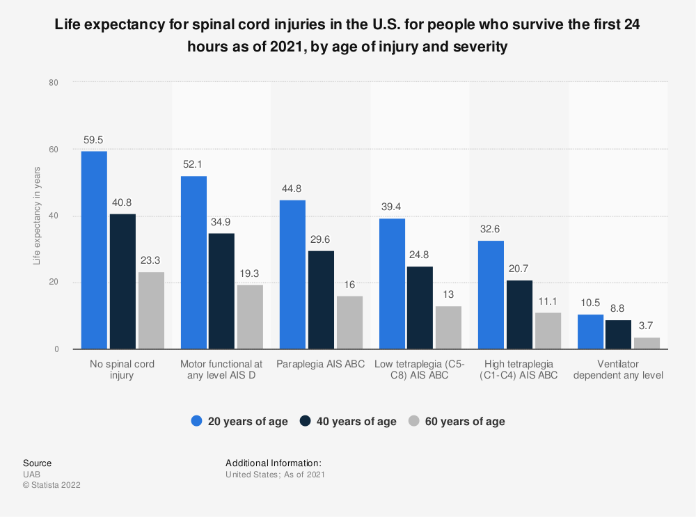 Statistic: Life expectancy for spinal cord injuries in the U.S. for people who survive the first 24 hours as of 2019, by age of injury and severity  | Statista