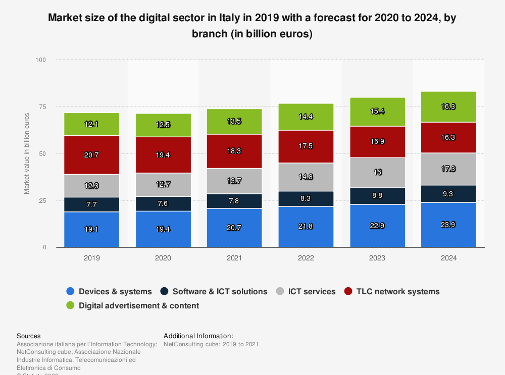 Statistic: Market size of the digital sector in Italy from 2013 to 2017 with a forecast for 2018 to 2020, by branch (in billion euros)  | Statista