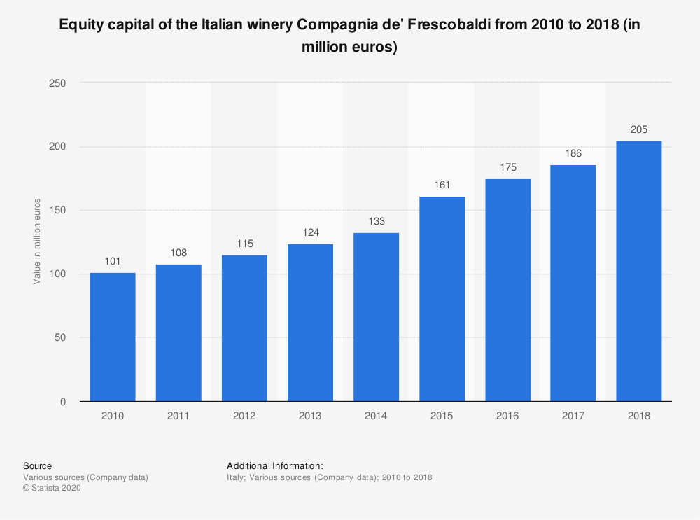Statistic: Equity capital of the Italian winery Compagnia de' Frescobaldi from 2010 to 2018 (in million euros) | Statista