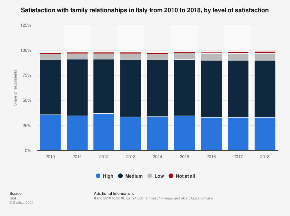 Statistic: Satisfaction with family relationships in Italy from 2010 to 2018, by level of satisfaction | Statista