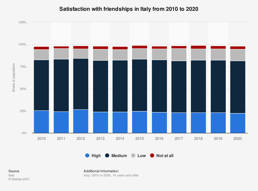 Statistic: Satisfaction with friendships in Italy from 2010 to 2019, by level of satisfaction | Statista
