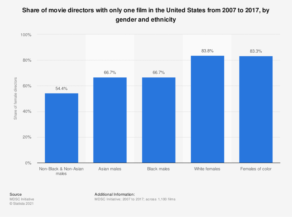 Statistic: Share of movie directors with only one film in the United States from 2007 to 2017, by gender and ethnicity | Statista