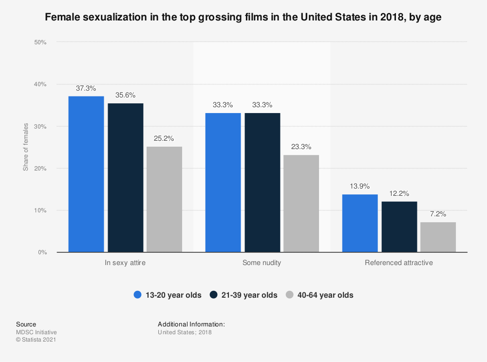 Statistic: Female sexualization in the top grossing films in the United States in 2018, by age | Statista