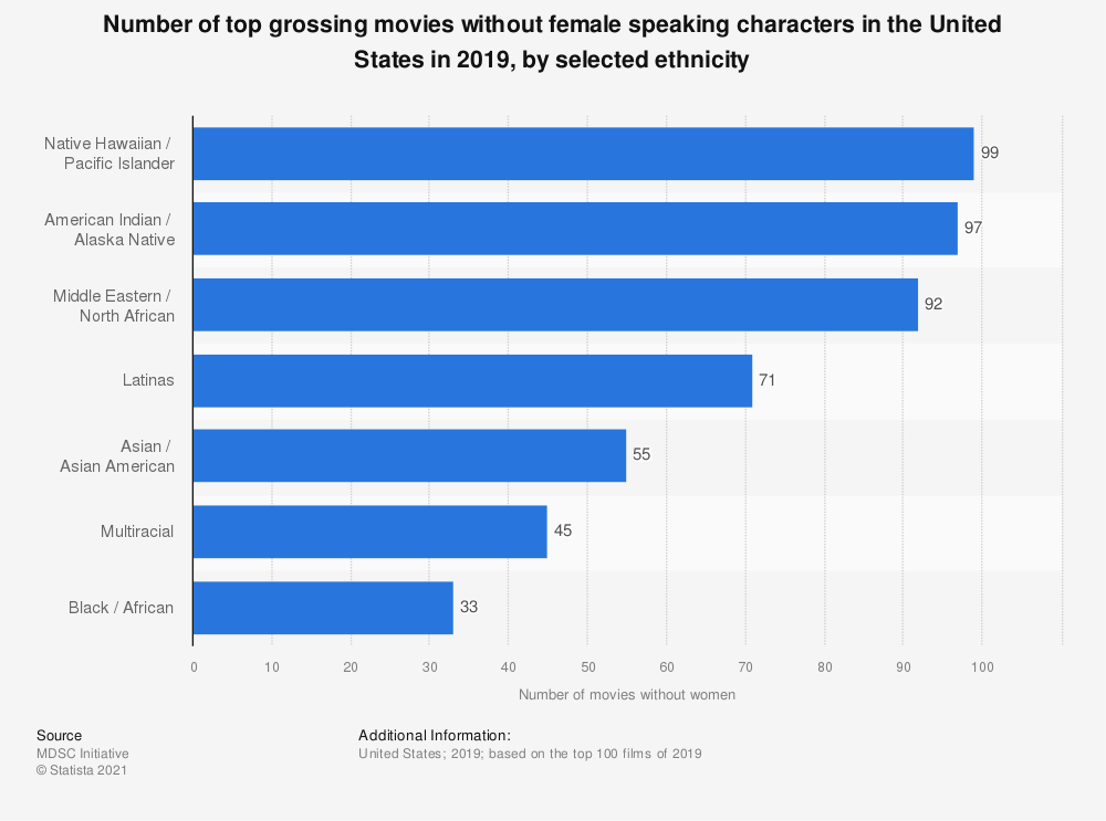 Statistic: Number of top grossing movies without female speaking characters in the United States in 2018, by ethnicity | Statista