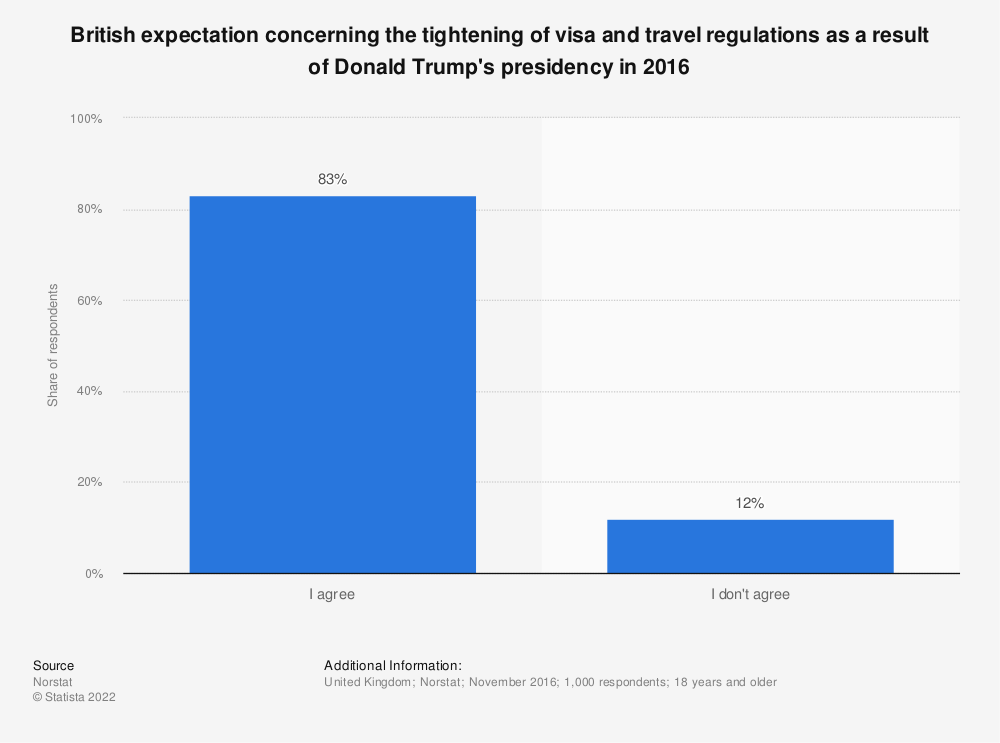 Statistic: British expectation concerning the tightening of visa and travel regulations as a result of Donald Trump's presidency in 2016 | Statista