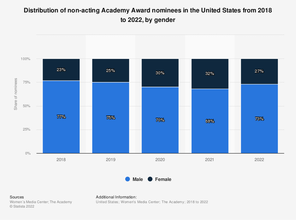 Statistic: Distribution of non-acting Academy Award nominees in the United States in 2017 and 2018, by gender | Statista