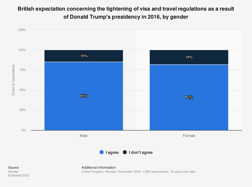 Statistic: British expectation concerning the tightening of visa and travel regulations as a result of Donald Trump's presidency in 2016, by gender | Statista