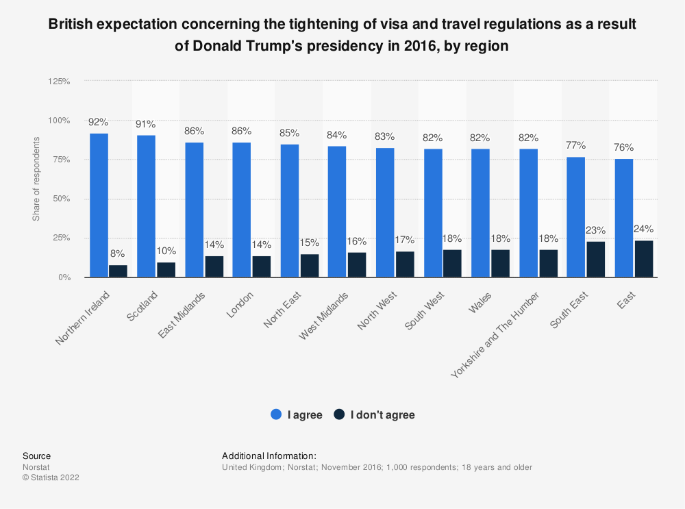 Statistic: British expectation concerning the tightening of visa and travel regulations as a result of Donald Trump's presidency in 2016, by region | Statista