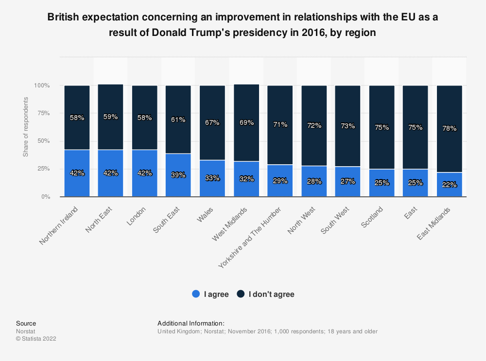 Statistic: British expectation concerning an improvement in relationships with the EU as a result of Donald Trump's presidency in 2016, by region | Statista