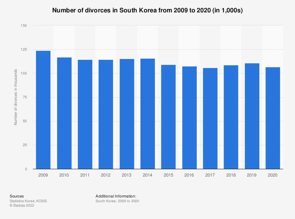 Statistic: Number of divorces in South Korea from 2008 to 2019 | Statista