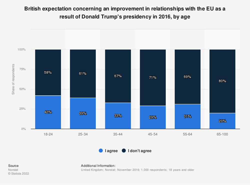 Statistic: British expectation concerning an improvement in relationships with the EU as a result of Donald Trump's presidency in 2016, by age | Statista