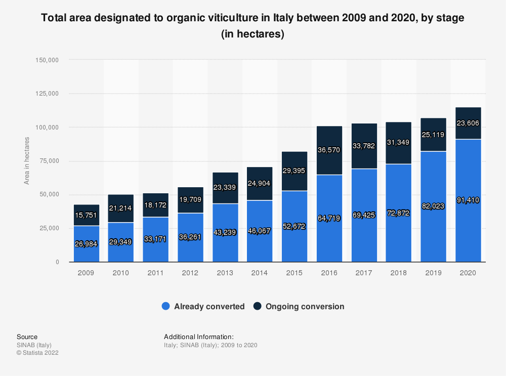 Statistic: Total area designated to organic viticulture in Italy between 2009 and 2019, by stage (in hectares) | Statista
