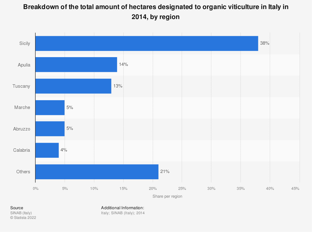 Statistic: Breakdown of the total amount of hectares designated to organic viticulture in Italy in 2014, by region | Statista