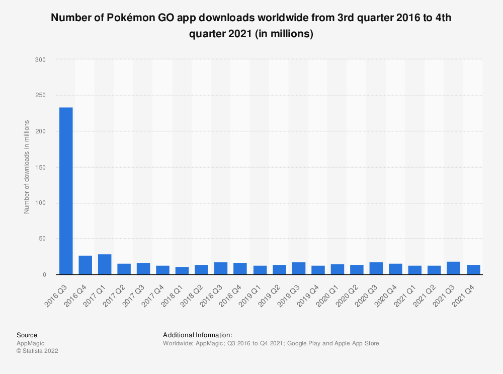 Statistic: Number of times Pokémon Go was downloaded worldwide as of February 2017 (in millions) | Statista