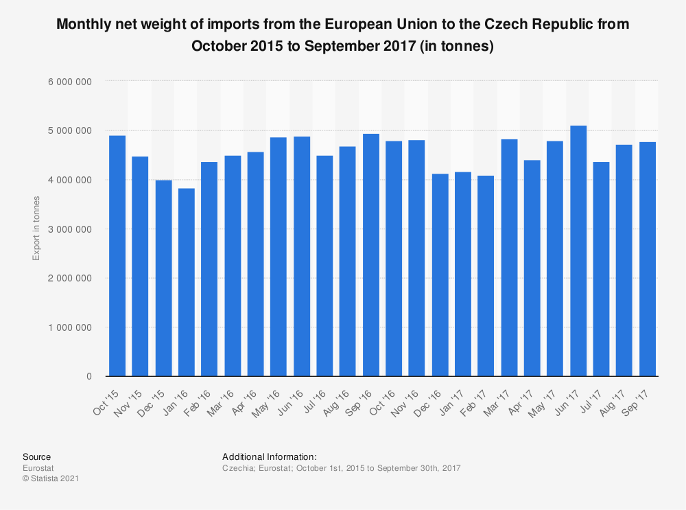 Statistic: Monthly net weight of imports from the European Union to the Czech Republic from October 2015 to September 2017 (in tonnes) | Statista