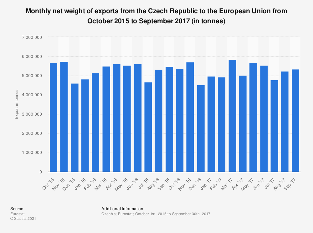 Statistic: Monthly net weight of exports from the Czech Republic to the European Union from October 2015 to September 2017 (in tonnes) | Statista