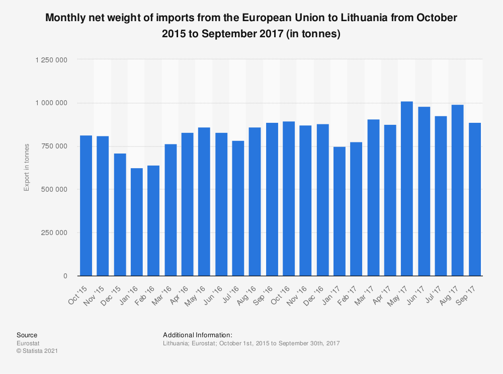 Statistic: Monthly net weight of imports from the European Union to Lithuania from October 2015 to September 2017 (in tonnes) | Statista