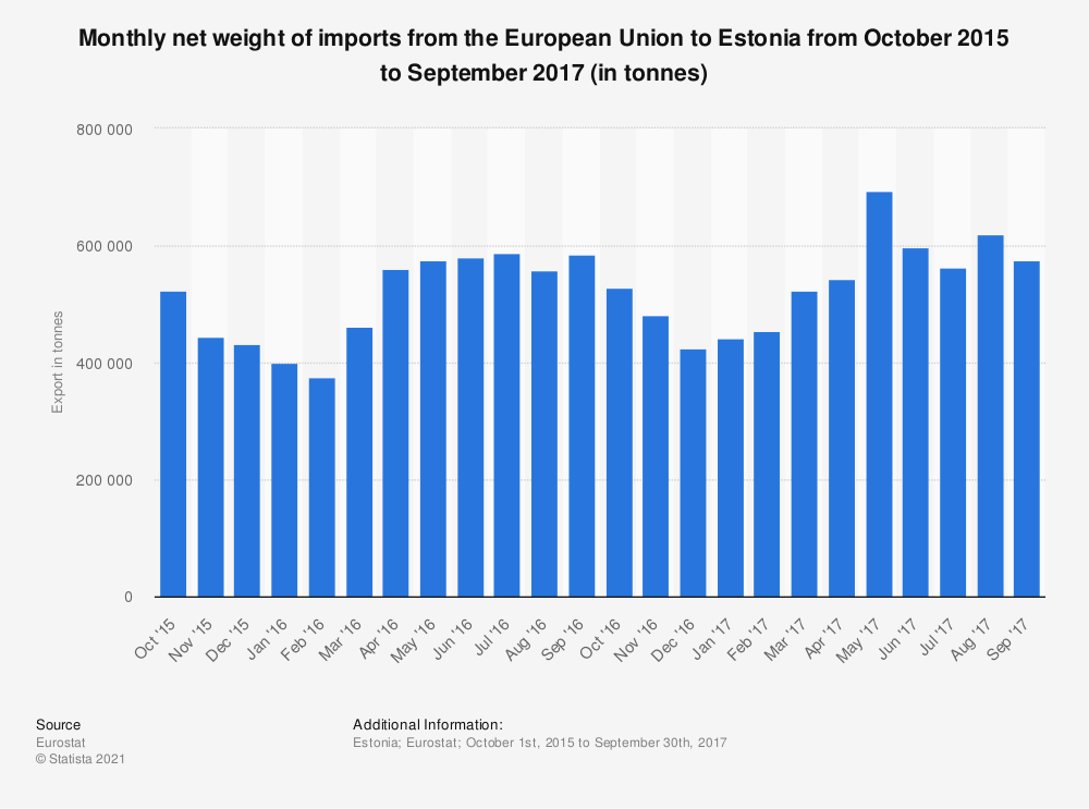Statistic: Monthly net weight of imports from the European Union to Estonia from October 2015 to September 2017 (in tonnes) | Statista