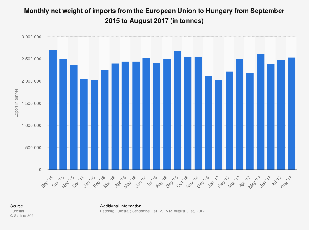 Statistic: Monthly net weight of imports from the European Union to Hungary from September 2015 to August 2017 (in tonnes) | Statista