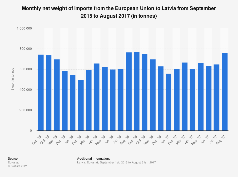 Statistic: Monthly net weight of imports from the European Union to Latvia from September 2015 to August 2017 (in tonnes) | Statista