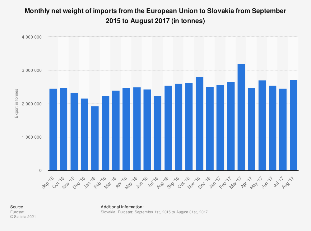 Statistic: Monthly net weight of imports from the European Union to Slovakia from September 2015 to August 2017 (in tonnes) | Statista