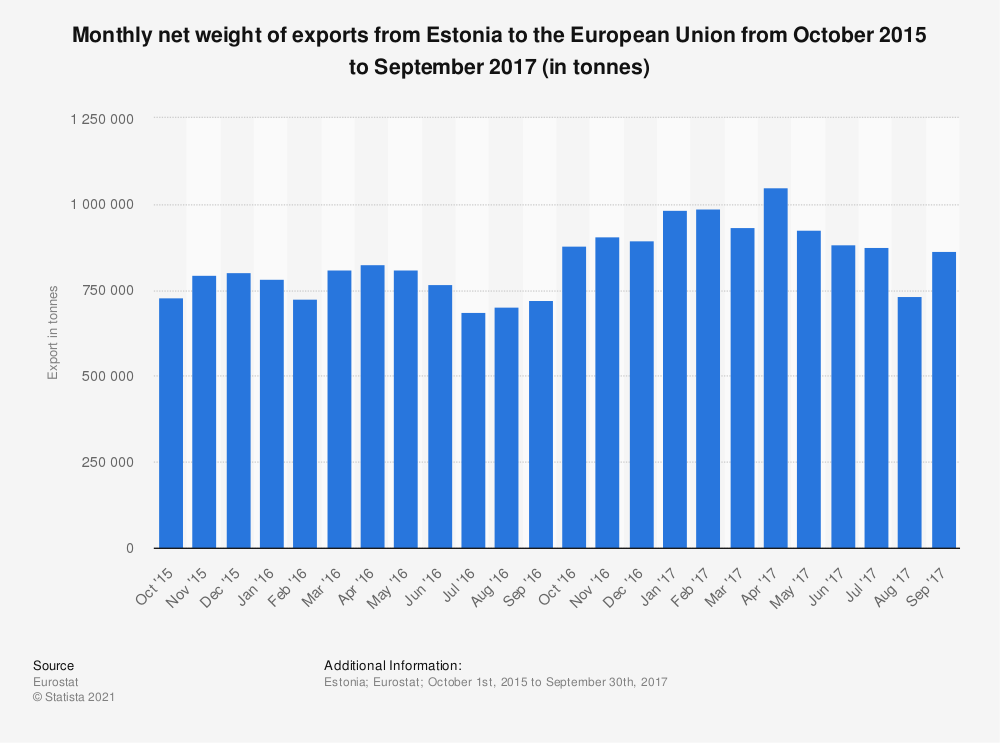 Statistic: Monthly net weight of exports from Estonia to the European Union from October 2015 to September 2017 (in tonnes)   Statista