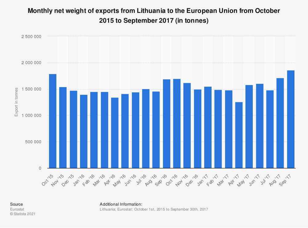 Statistic: Monthly net weight of exports from Lithuania to the European Union from October 2015 to September 2017 (in tonnes) | Statista