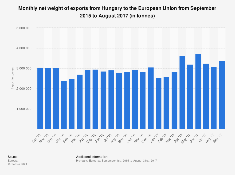 Statistic: Monthly net weight of exports from Hungary to the European Union from September 2015 to August 2017 (in tonnes) | Statista