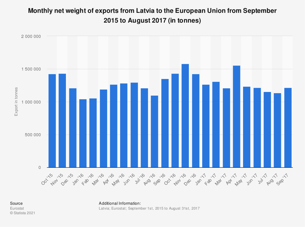 Statistic: Monthly net weight of exports from Latvia to the European Union from September 2015 to August 2017 (in tonnes) | Statista