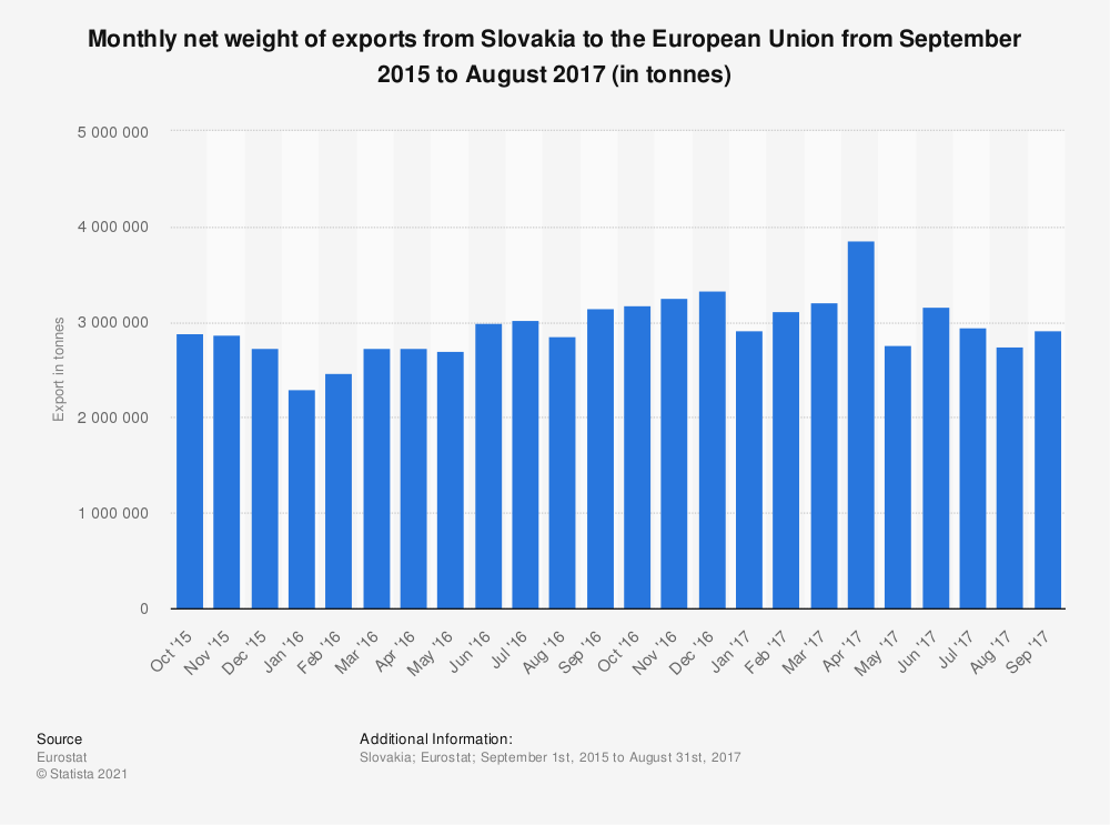 Statistic: Monthly net weight of exports from Slovakia to the European Union from September 2015 to August 2017 (in tonnes) | Statista