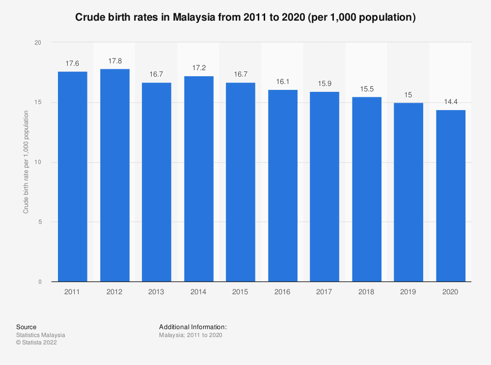Statistic: Crude birth rates in Malaysia from 2011 to 2018 (per 1,000 population) | Statista