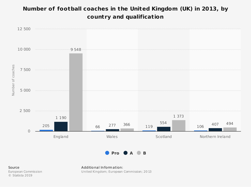 Statistic: Number of football coaches in the United Kingdom (UK) in 2013, by country and qualification | Statista