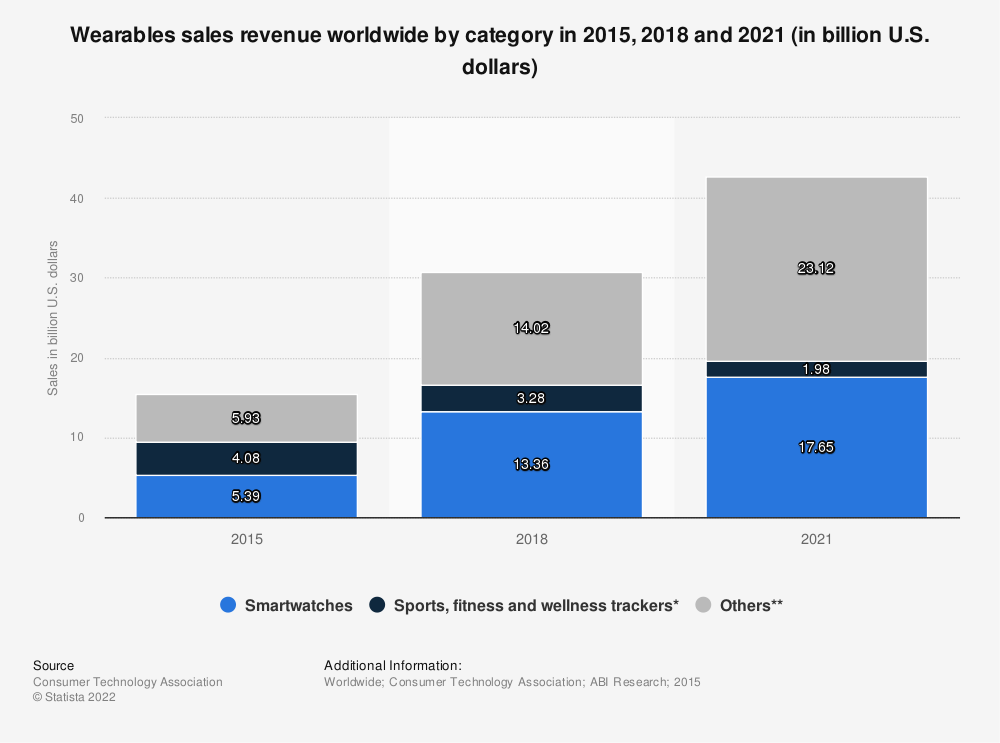 Statistic: Wearables sales revenue worldwide by category in 2015, 2018 and 2021 (in billion U.S. dollars) | Statista