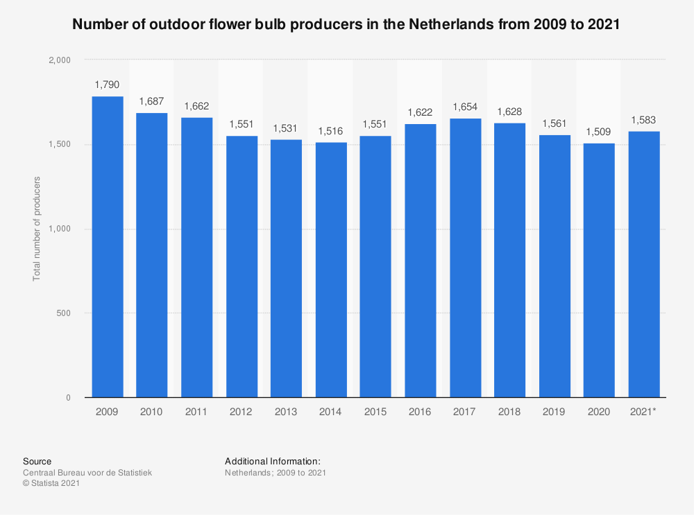 Statistic: Total number of outdoor flower bulb producers in the Netherlands from 2008 to 2018 | Statista