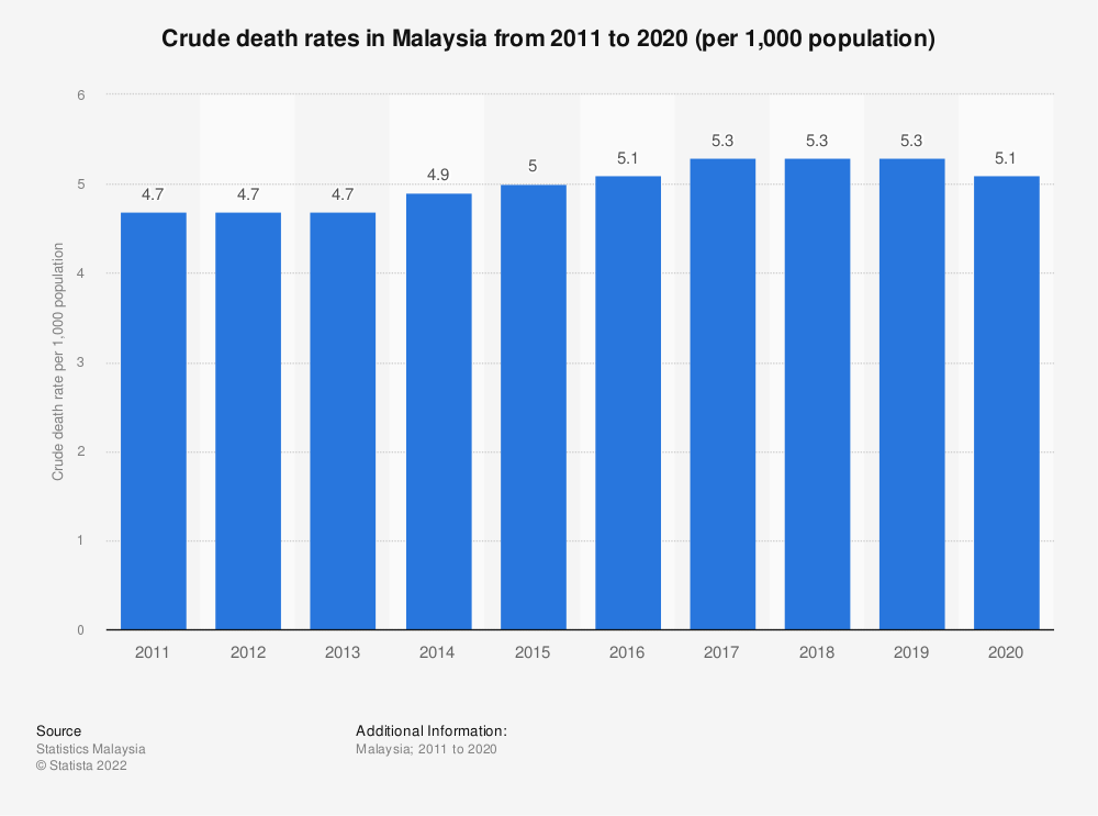 Statistic: Crude death rates in Malaysia from 2011 to 2019 (per 1,000 population) | Statista