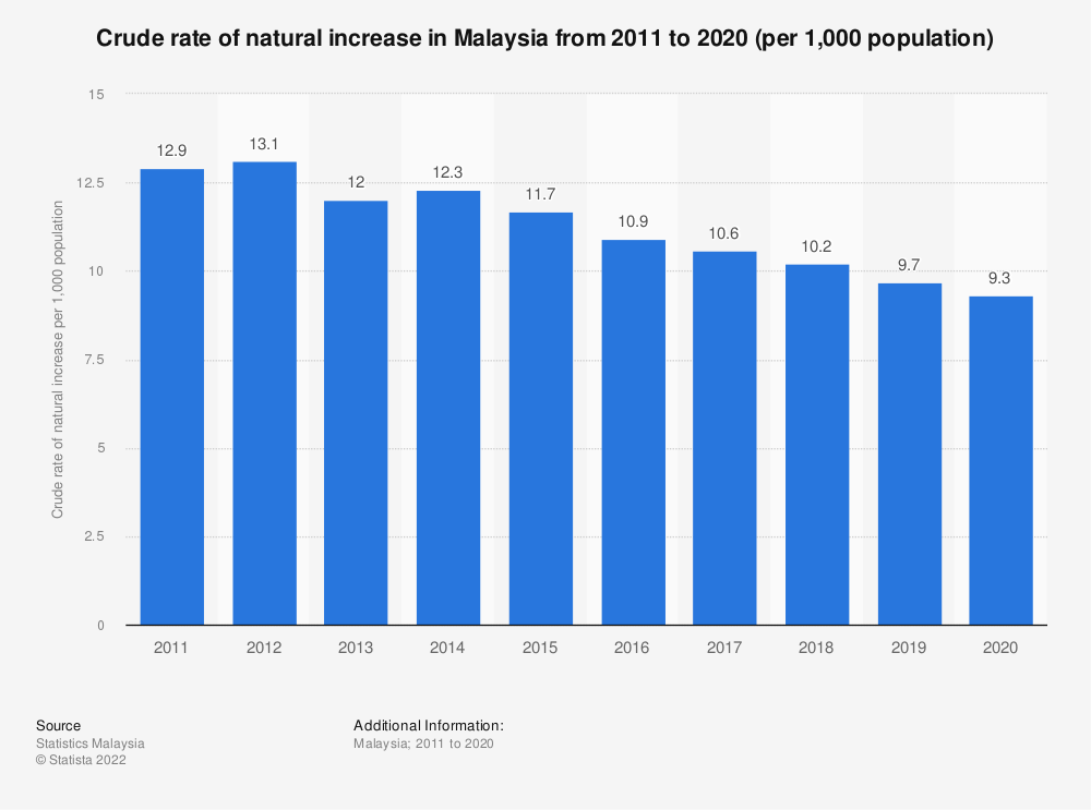 Statistic: Crude rate of natural increase in Malaysia from 2011 to 2019 (per 1,000 population) | Statista