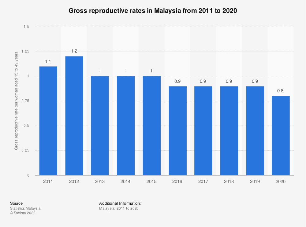 Statistic: Gross reproductive rates in Malaysia from 2011 to 2019   Statista