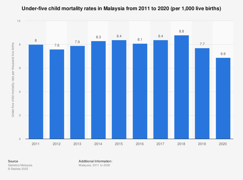 Statistic: Under-five child mortality rates in Malaysia from 2011 to 2019 (per 1,000 live births)   Statista