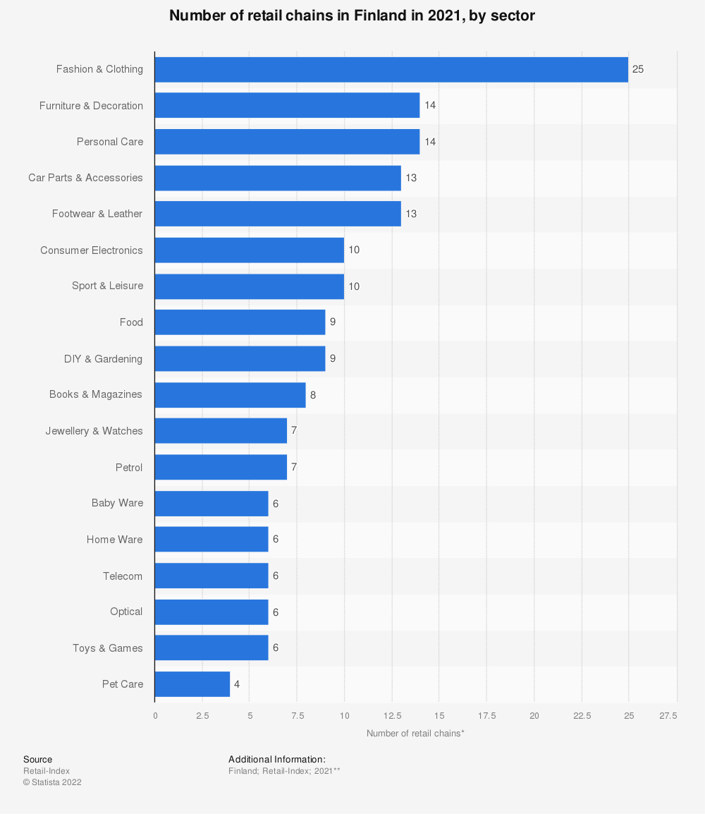Statistic: Number of retail chains* in Finland in 2020, by sector | Statista