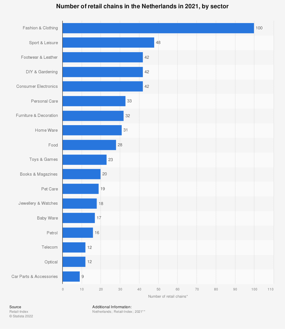 Statistic: Number of retail chains* in the Netherlands in 2018, by sector | Statista