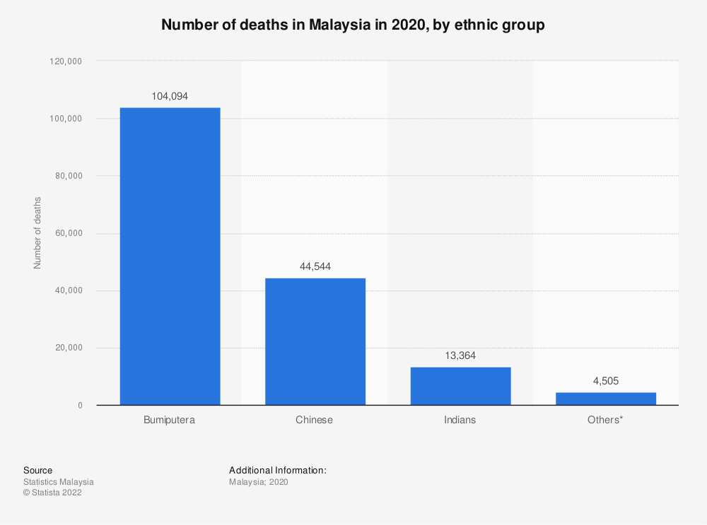 Statistic: Number of deaths in Malaysia in 2018, by ethnic group | Statista